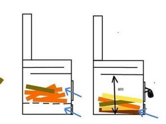 Как увеличить КПД железной печи?