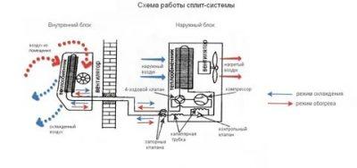 Принцип работы кондиционера сплит системы