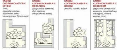 Сколько нужно камней для банной печи?