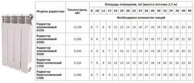 Рассчитать количество радиаторов отопления для частного дома