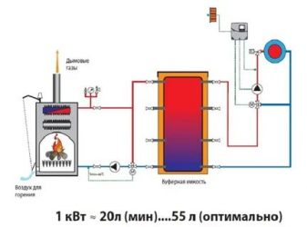 Для чего нужен теплоаккумулятор в системе отопления?