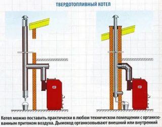 Какая труба лучше для дымохода твердотопливного котла?