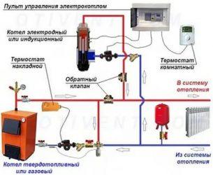 Дополнительный электрокотел в систему отопления