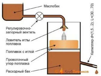 Как сделать капельную подачу масла в печь?