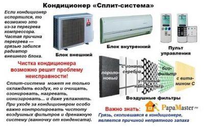 Сплит система и кондиционер в чем разница?
