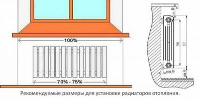 Как вешать радиаторы отопления под окном?